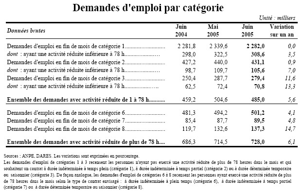 Classement des chômeurs par catégorie